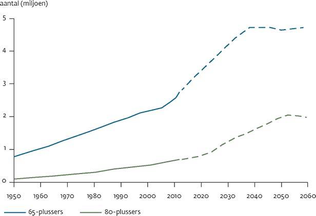 landelijke eerstelijns samenwerkings afspraak zorg voor kwetsbareouderen versneld toe (zie [figuur 1]) volgens de cbs bevolkingsprognose neemt het aantal 65 plussers toe van 2,7 miljoen in 2012 tot een hoogtepunt van