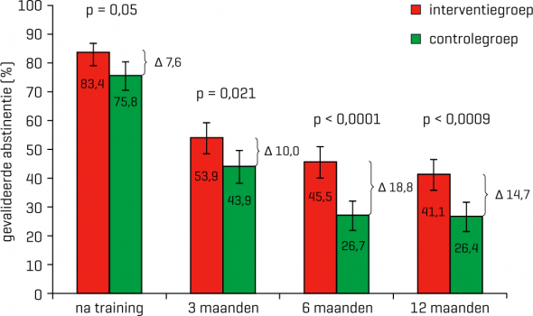 Geobserveerde percentages van gevalideerde abstinentie in de interventiegroep (training + beloningen) en controlegroep (alleen training)
