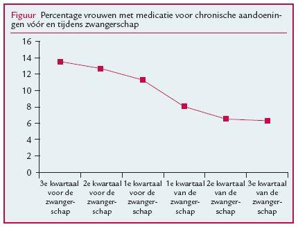 medicijngebruik bij zwangerschapsdiabetes